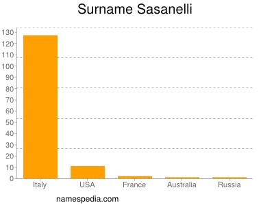 Surname Sasanelli