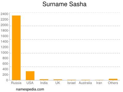 Surname Sasha
