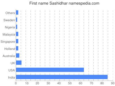 Given name Sashidhar