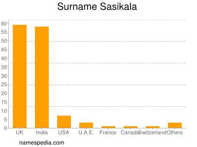 Surname Sasikala