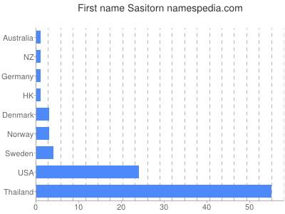 Given name Sasitorn