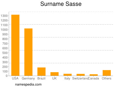Surname Sasse