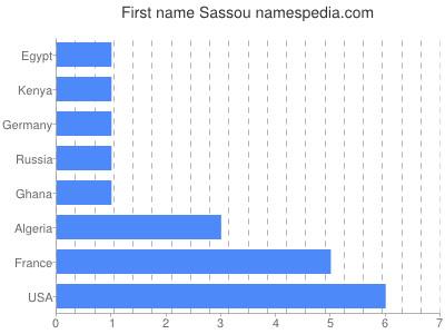 Given name Sassou