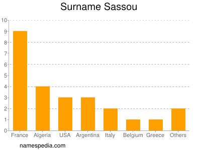 Surname Sassou