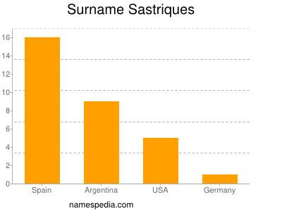 Surname Sastriques