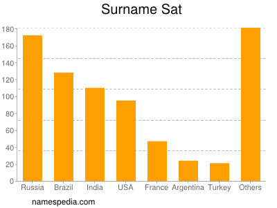 Surname Sat