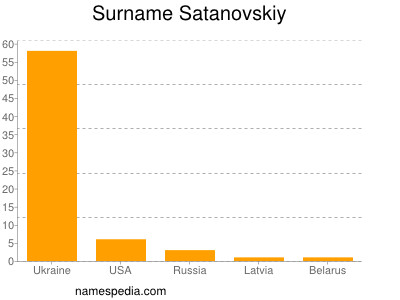 Surname Satanovskiy