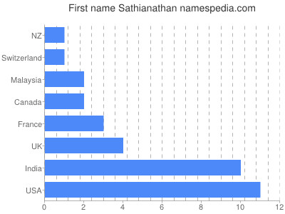Given name Sathianathan