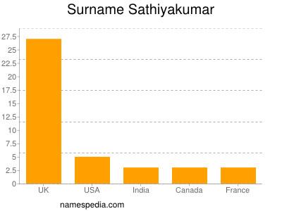 Surname Sathiyakumar