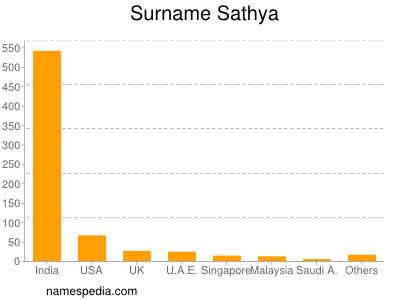 Surname Sathya
