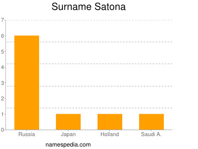 Surname Satona