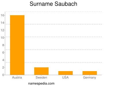 Surname Saubach