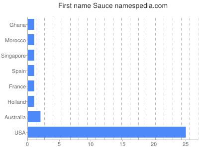 Given name Sauce