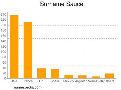Surname Sauce