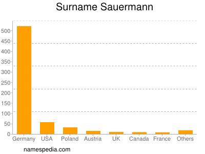 Surname Sauermann
