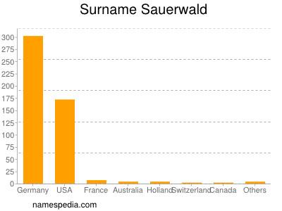 Surname Sauerwald