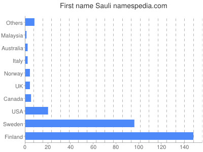 Given name Sauli