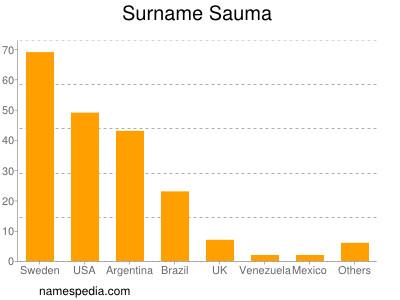 Surname Sauma