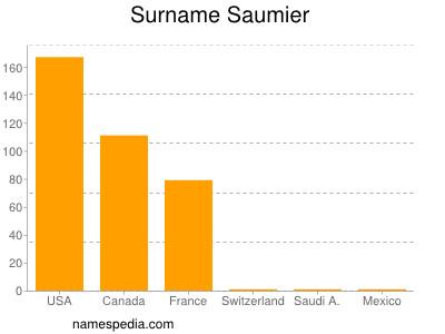 Surname Saumier