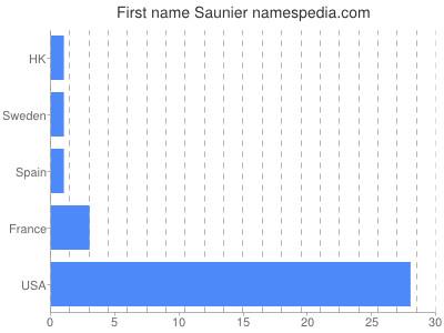 Given name Saunier