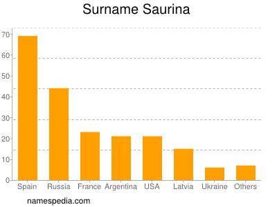 Surname Saurina