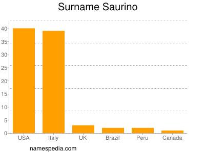Surname Saurino