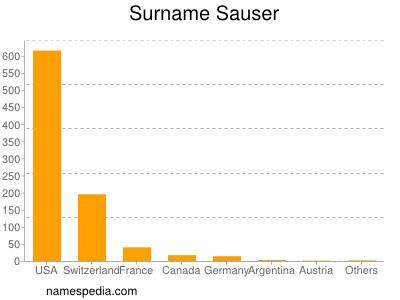 Surname Sauser