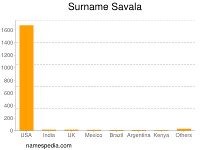 Surname Savala