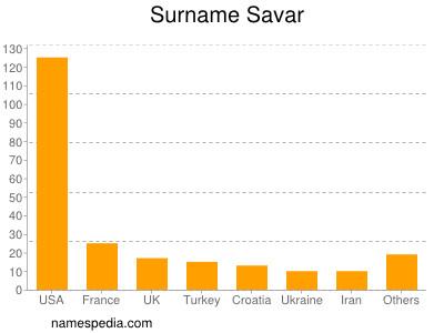 Surname Savar