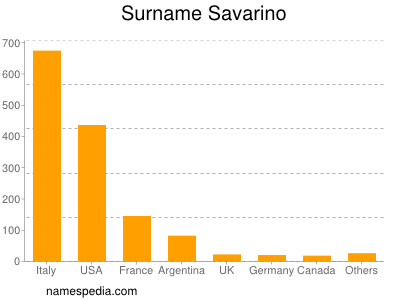 Surname Savarino