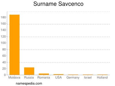 Surname Savcenco