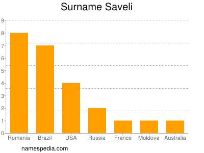 Surname Saveli