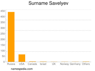 Surname Savelyev