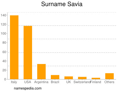 Surname Savia
