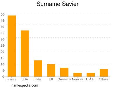 Surname Savier