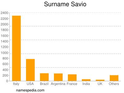 Surname Savio
