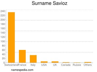 Surname Savioz