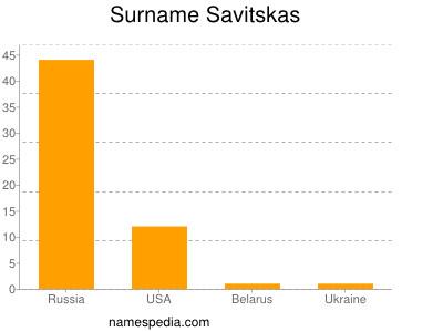 Surname Savitskas