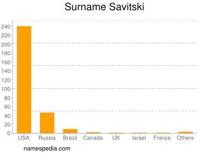 Surname Savitski