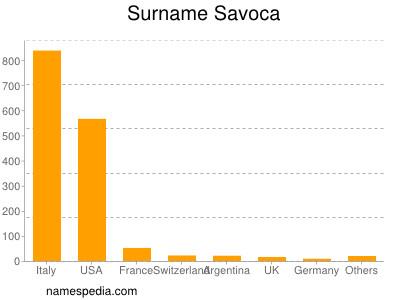 Surname Savoca
