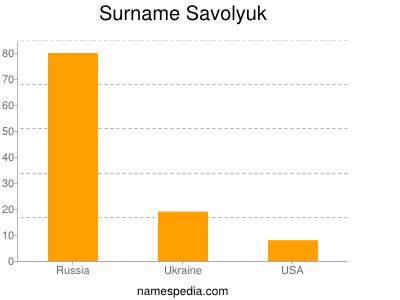 Surname Savolyuk