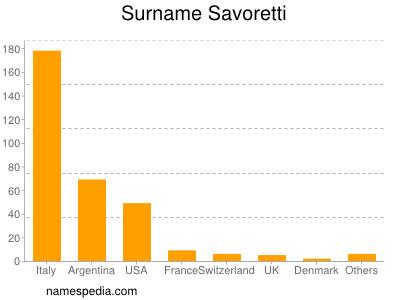 Surname Savoretti