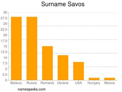 Surname Savos