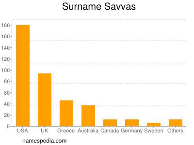 Surname Savvas