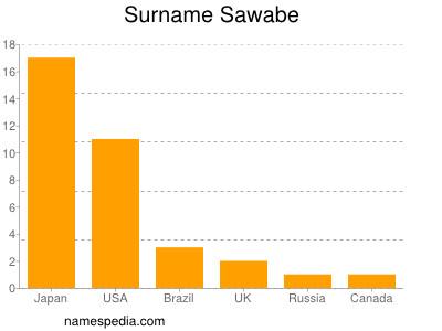 Surname Sawabe