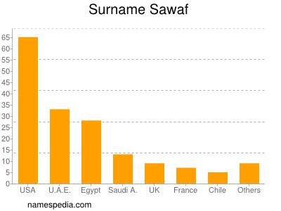 Surname Sawaf
