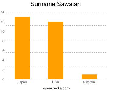 Surname Sawatari