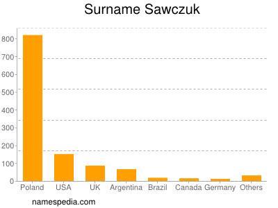 Surname Sawczuk