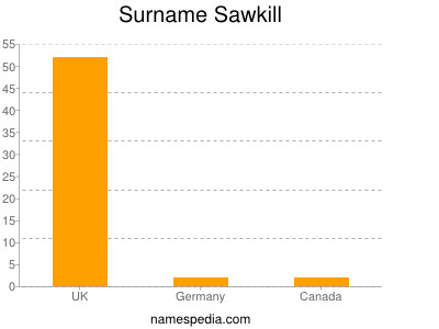 Surname Sawkill