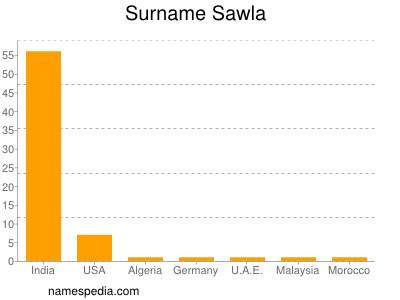 Surname Sawla